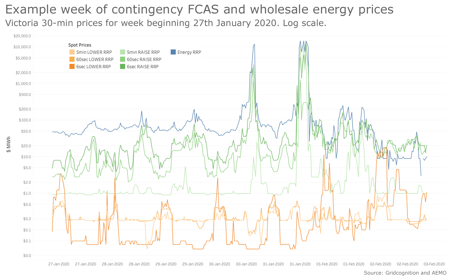 Example week of contingency FCAS and wholesale energy prices