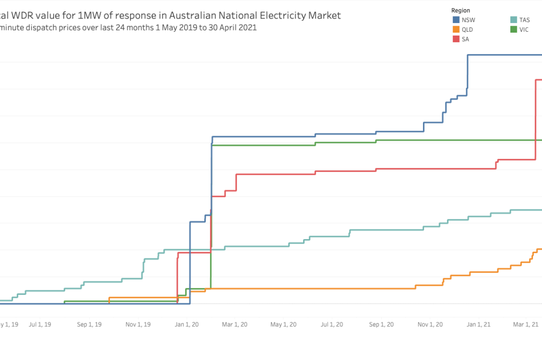 Wholesale Demand Response in the NEM: What's it all about?